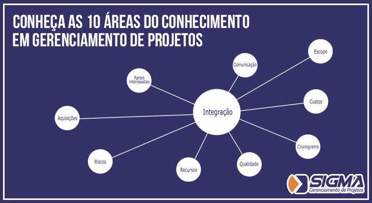 àreas do conhecimento PMBOK